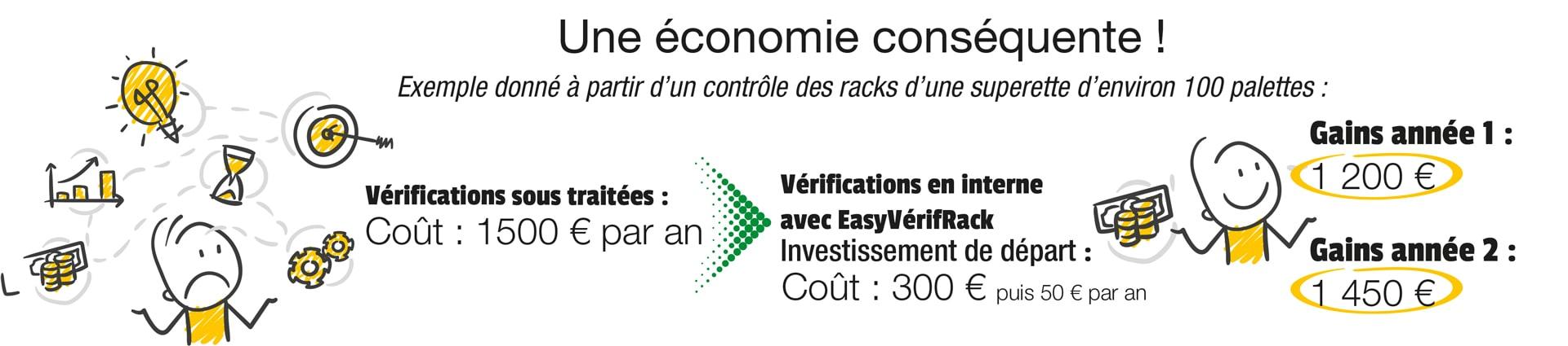 Explications du gain financier apporté par l'application EasyVérifRack